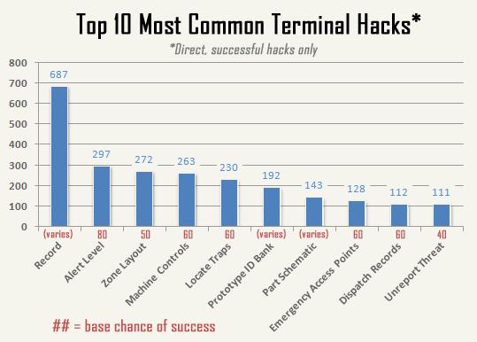 cogmind_AC2015_stats_terminal_hacks