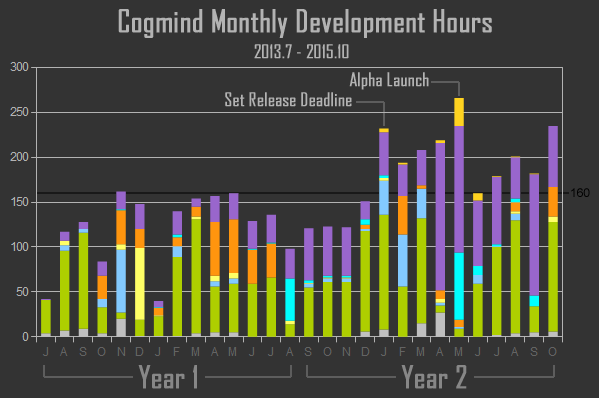 cogmind_monthly_development_hours_201307-201510