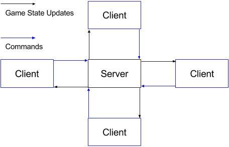 Client-Server Network Diagram