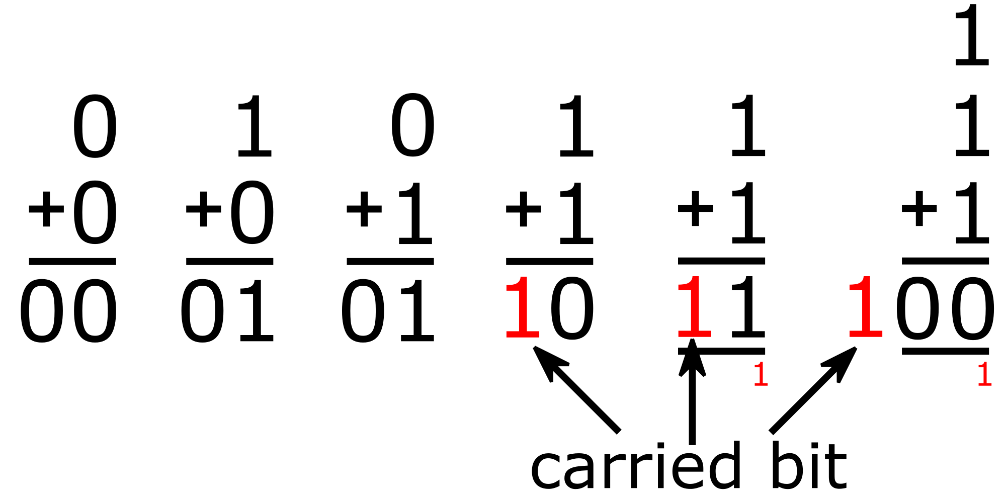 How to add two numbers