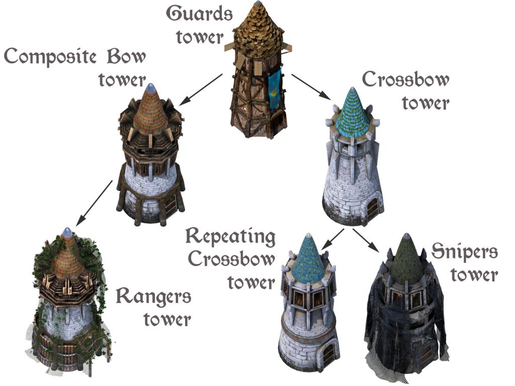 archerytowers