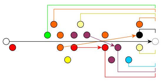 cogmind_major_NPC_encounter_visualization_longterm_impact