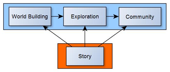 cogmind_story_integration_graph