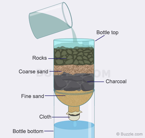 An illustration of an artisanal water filter.