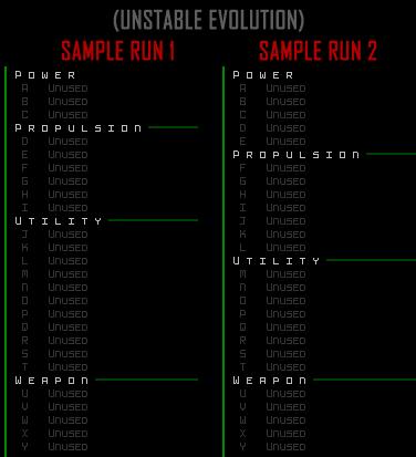cogmind_challenge_unstable_sample_evolution