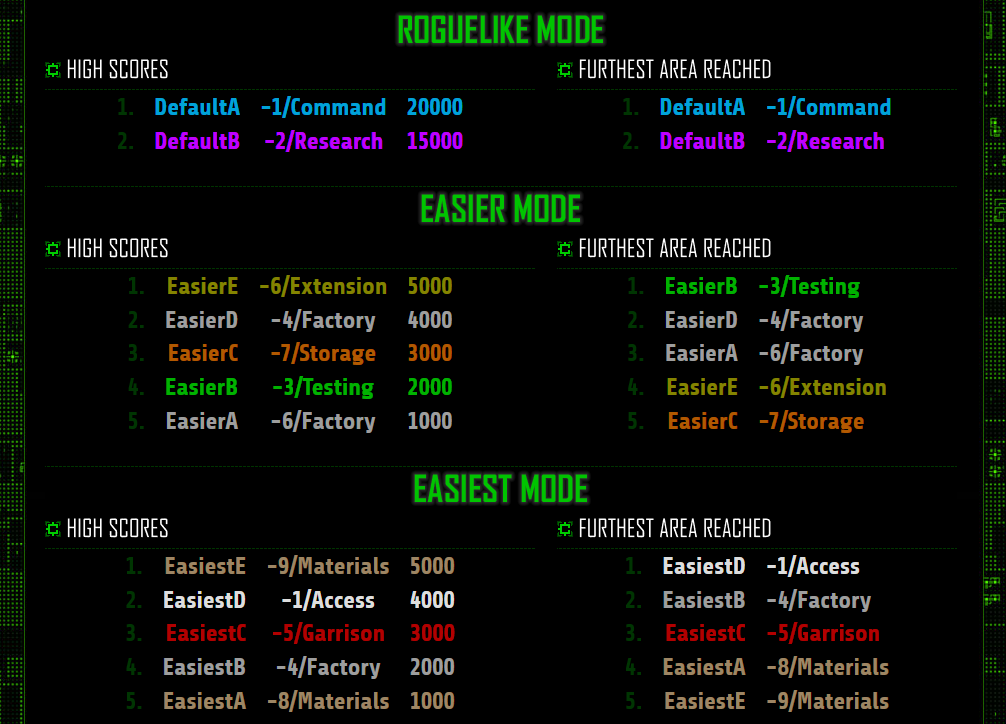 cogmind_difficulty_modes_leaderboard