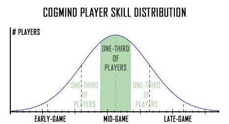 cogmind_player_skill_distribution_curve