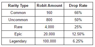 robits_drop_rate