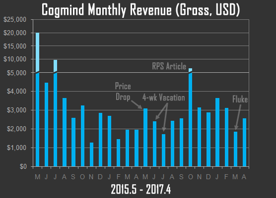 cogmind_revenue_year_2_and_1_by_month