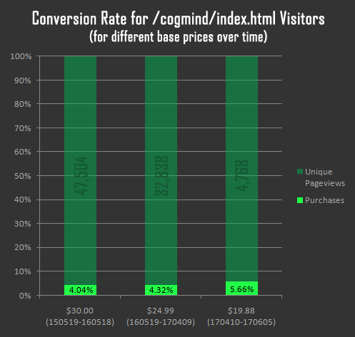 cogmind_alpha_visitor_conversion_rate_price_tiers_indexhtml