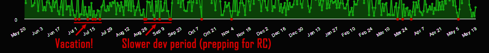 cogmind_revenue_year_2_zero_days
