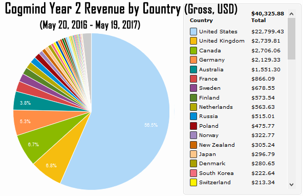 cogmind_revenue_year_2_by_country
