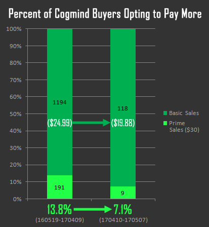 cogmind_alpha_buyers_opting_to_pay_more
