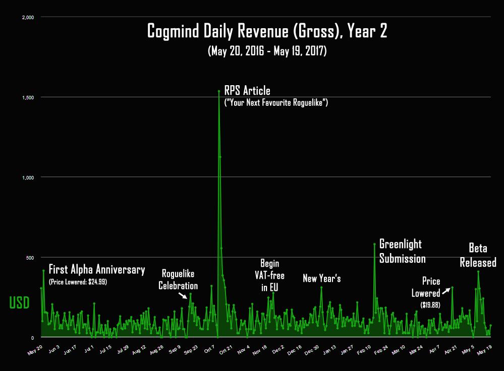 cogmind_revenue_year_2