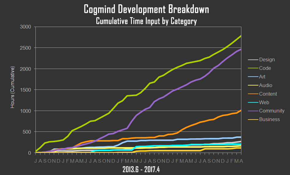 cogmind_time_input_by_category_through_april_2017