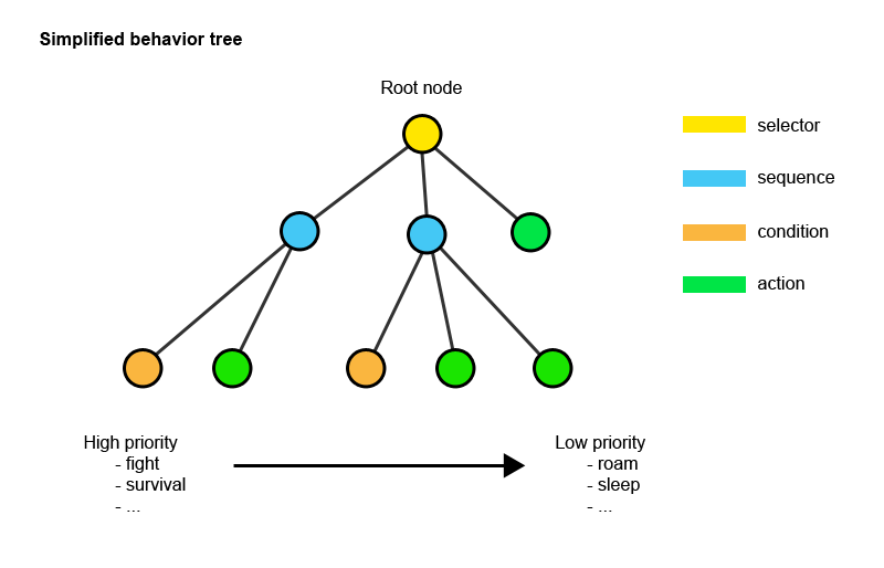 Behavior tree scheme