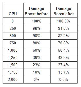 damage_boost