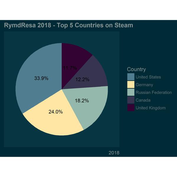 RymdResa Pile Chart 2018