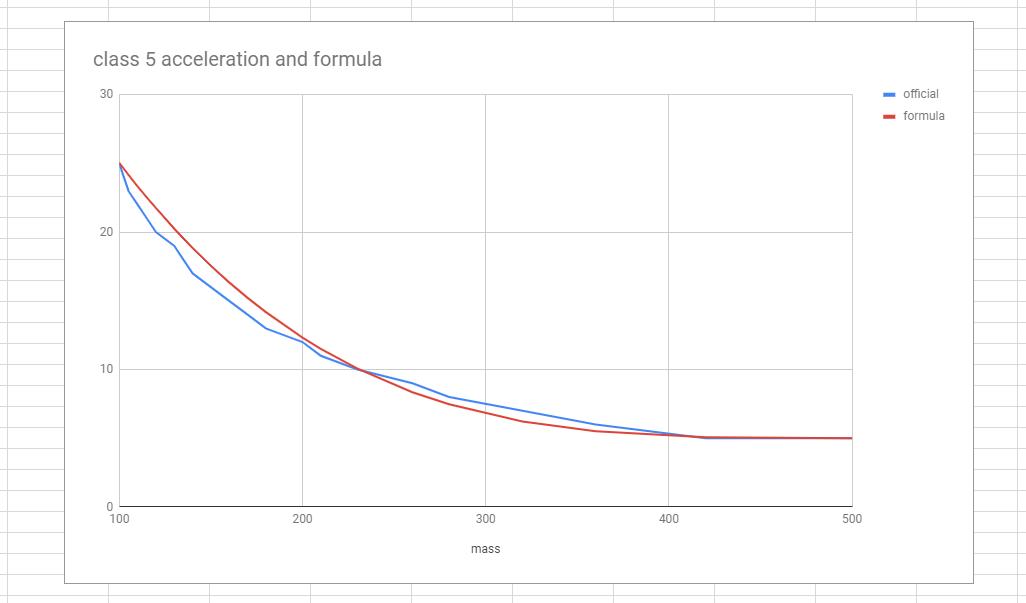 Acceleration Curve