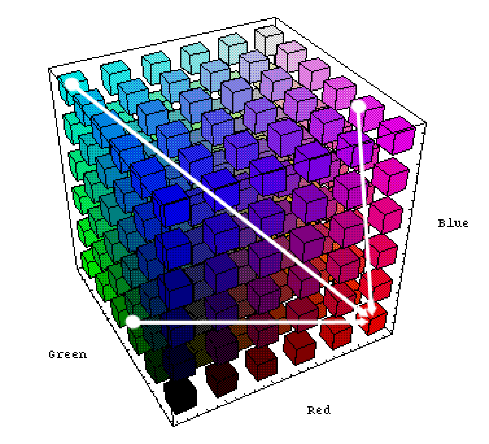 RGB tridimensional color model.