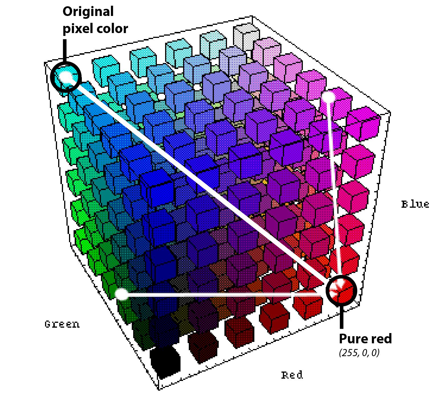 Original pixel color - pure red vector.