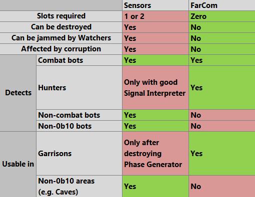 cogmind_sensors_vs_farcom