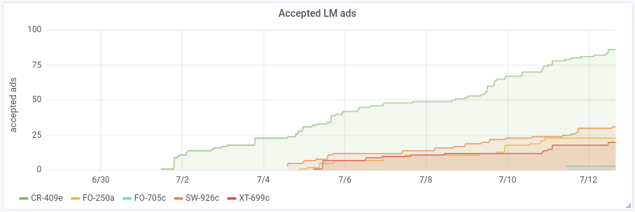 Accepted LM Ads