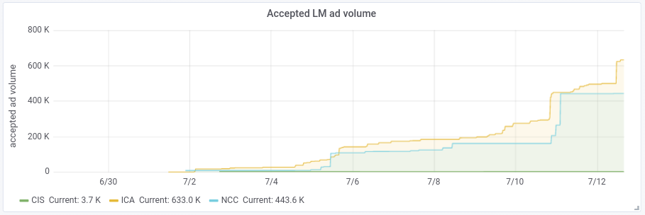 Accepted LM Ads Volume