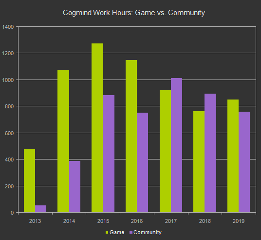 cogmind_dev_hours_game_vs_community_2013-2019