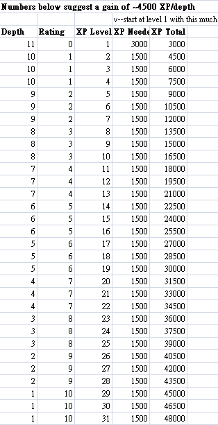 cogmind_rpglike_leveling_xp_thresholds