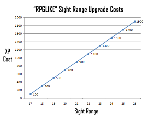 cogmind_rpglike_upgrade_costs_graph_sight_range