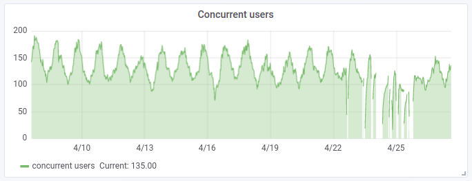Concurrent users