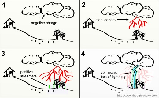 Particle Guided Lightning Inside Tesla The Weather Man