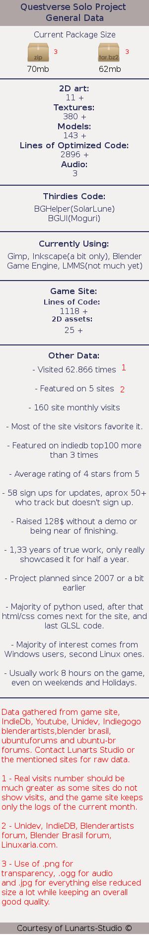Questverse Project Stats