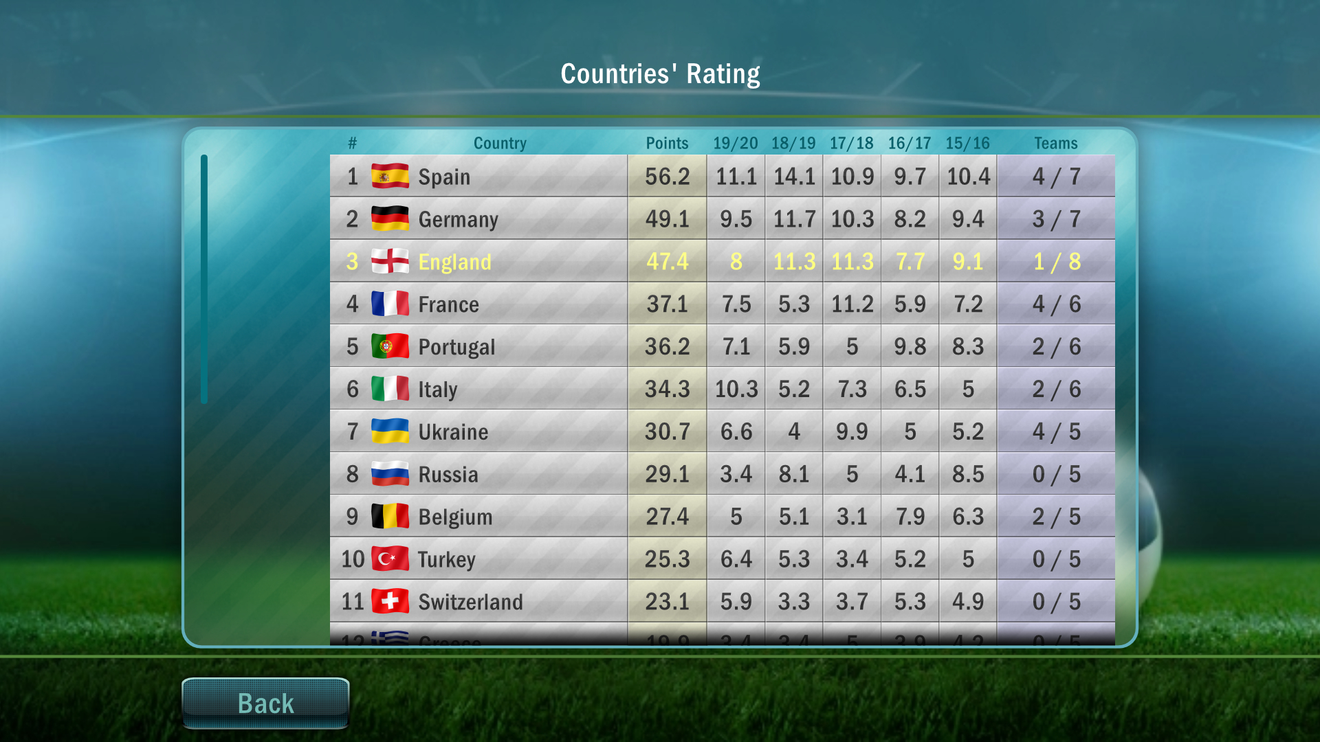 The higher your country's rating, the more teams will be able to play in the continental tournaments