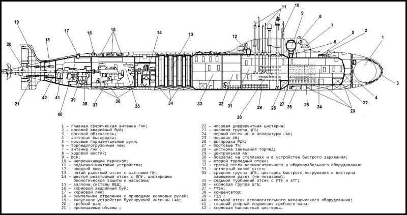 схема устройства подводной лодки