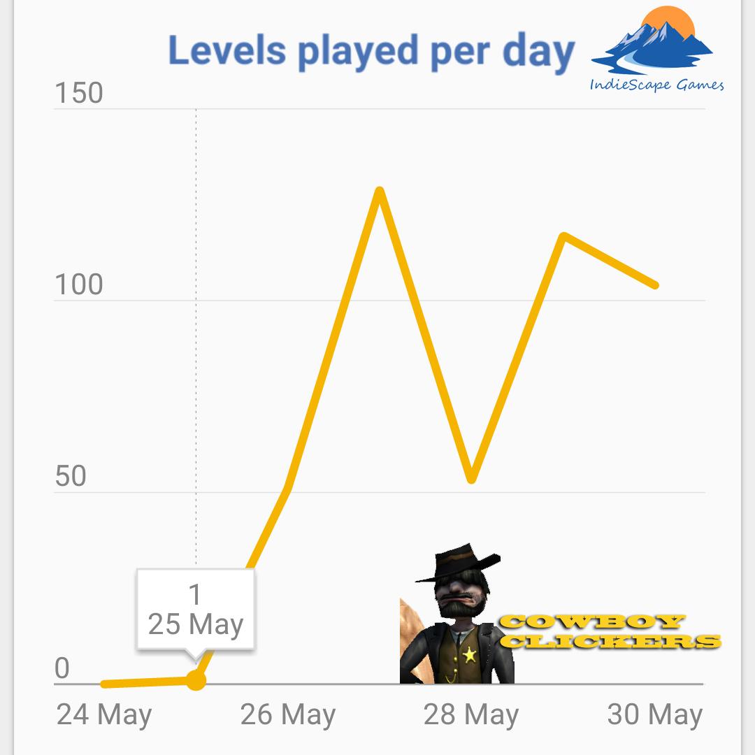 levelsPerDay