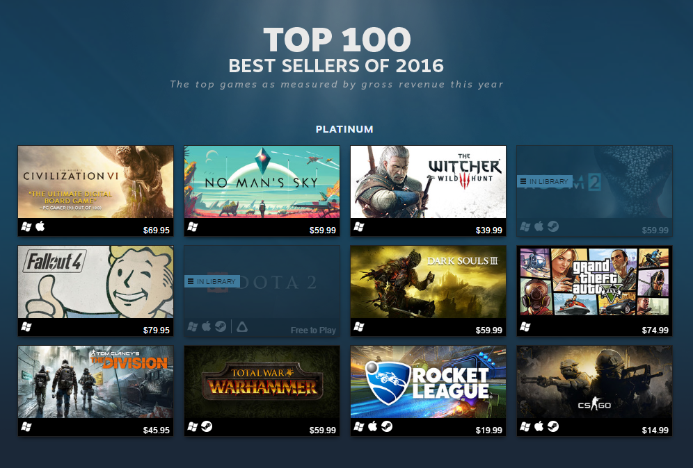 steam top 100