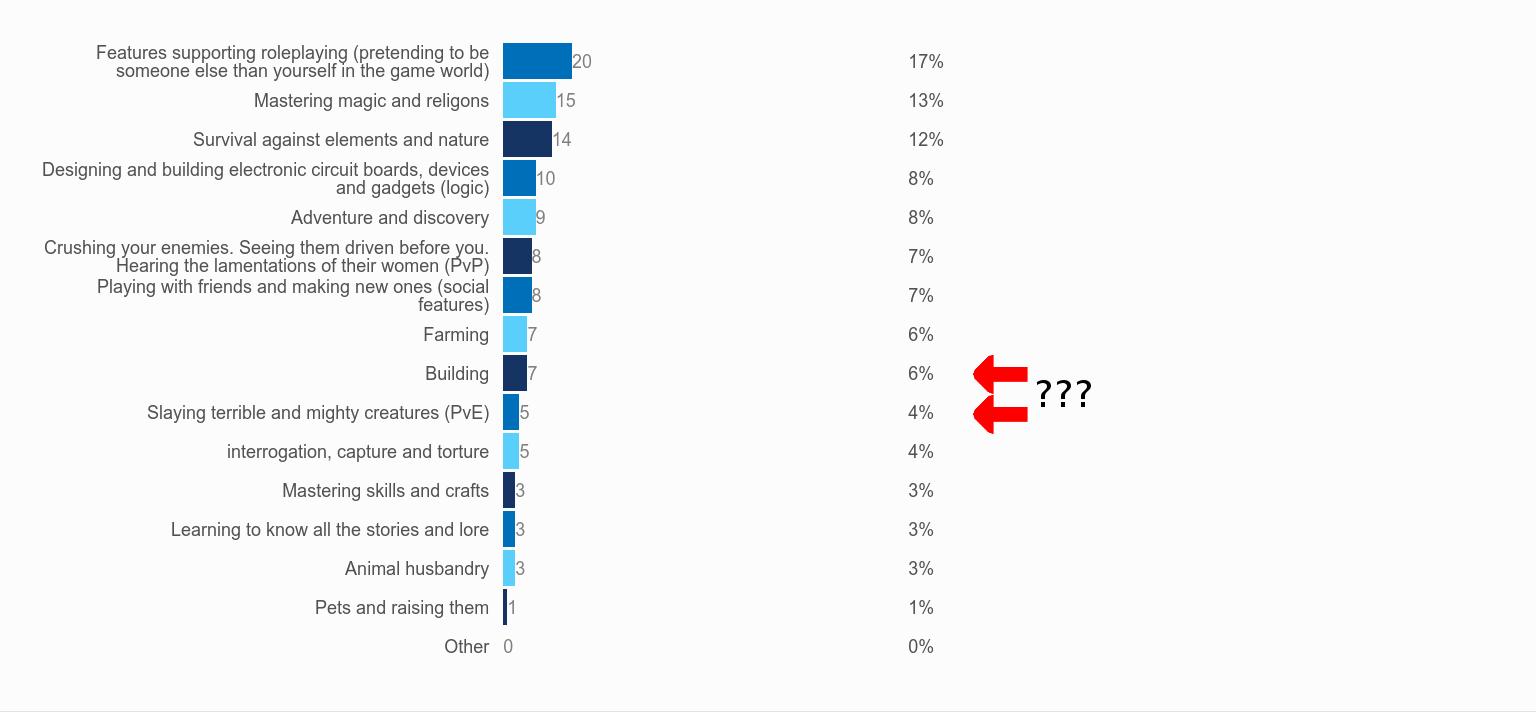 poll statistics