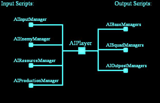 AISystem
