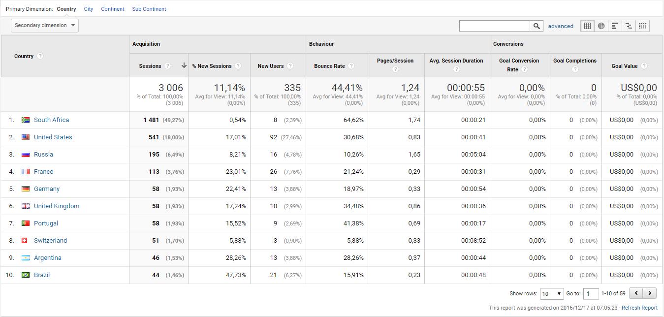 Country - Analytics Breakdown