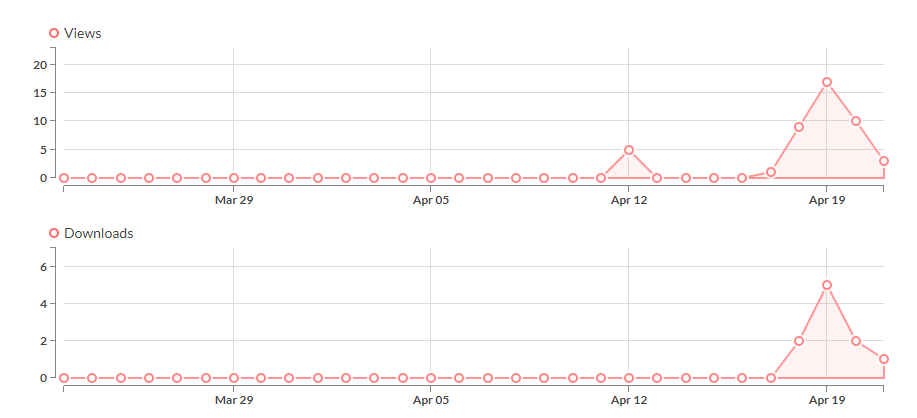 Itch.io stats, look how similar are the downloads and views pyramids