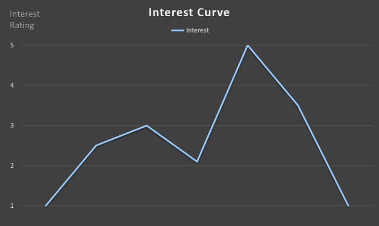 3e5ef01b9e Interest Curve