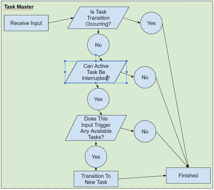 TaskMasterGraph 1
