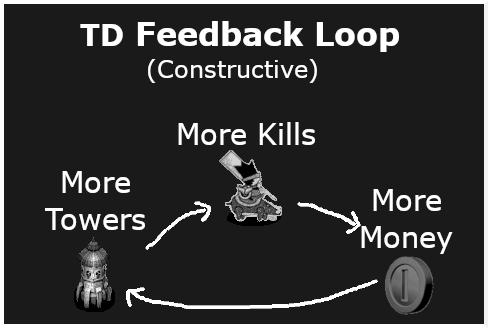 constructive positive feedback