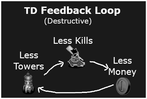 destructive positive feedback