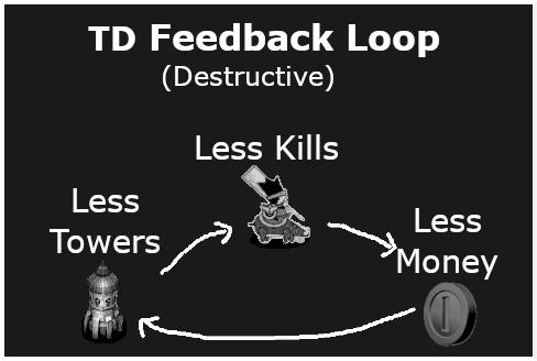 destructive positive feedback