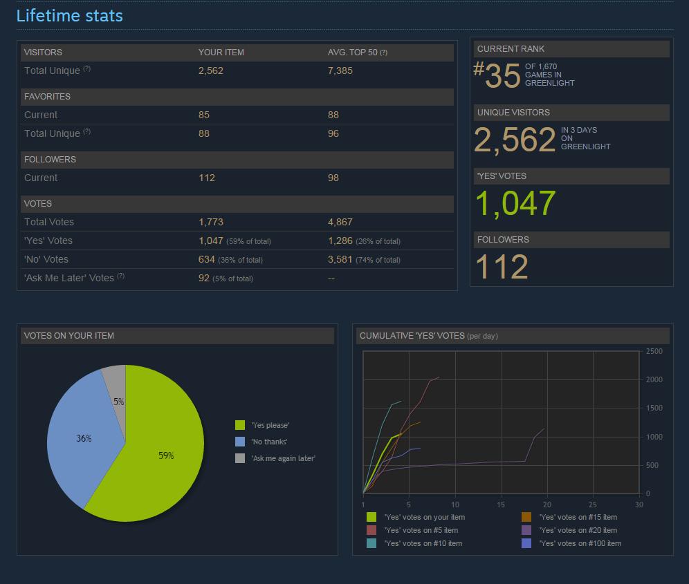Greenlight statistics