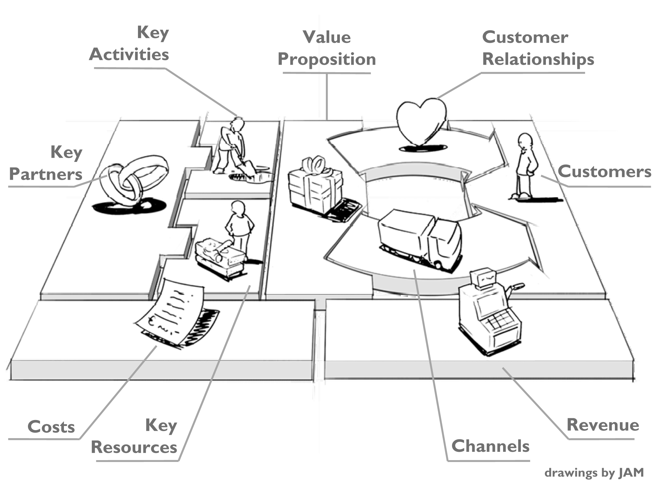 The Business Model Canvas Was