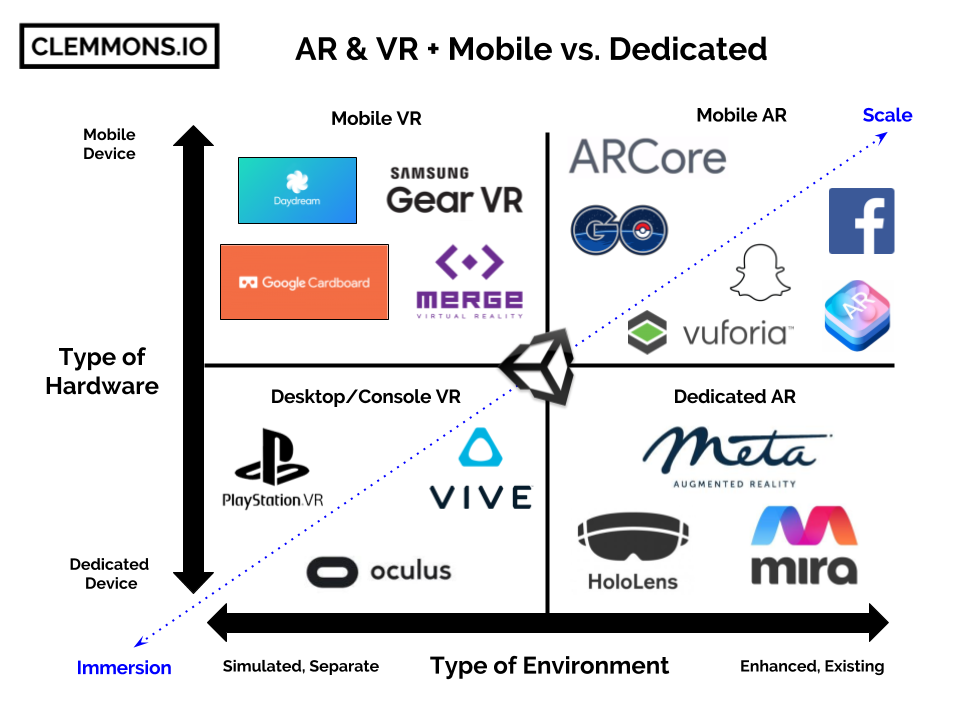 Augmented vs  Virtual Reality